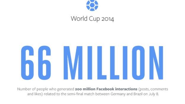 brasil alemania facebook